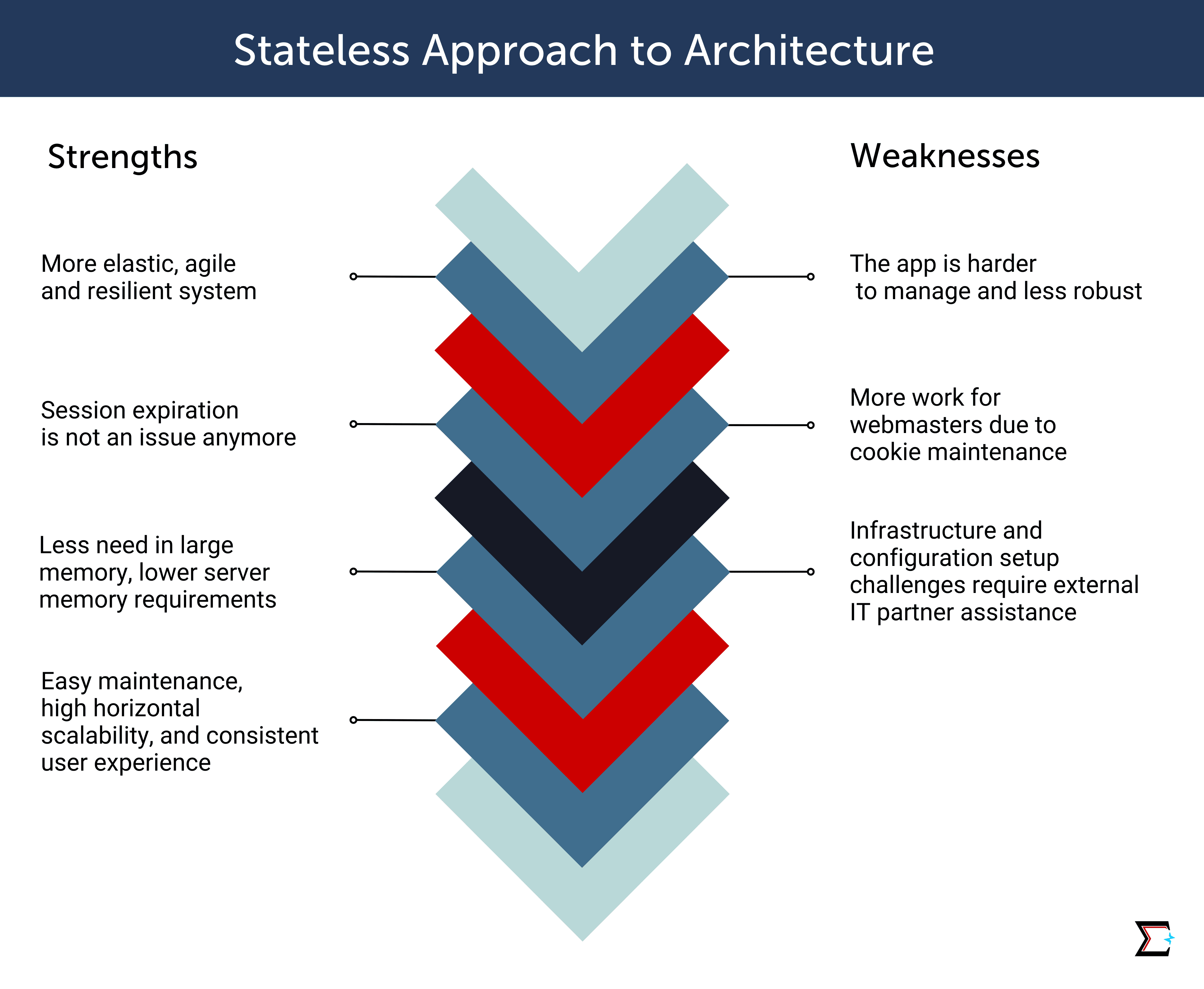 Stateless Approach to Architecture