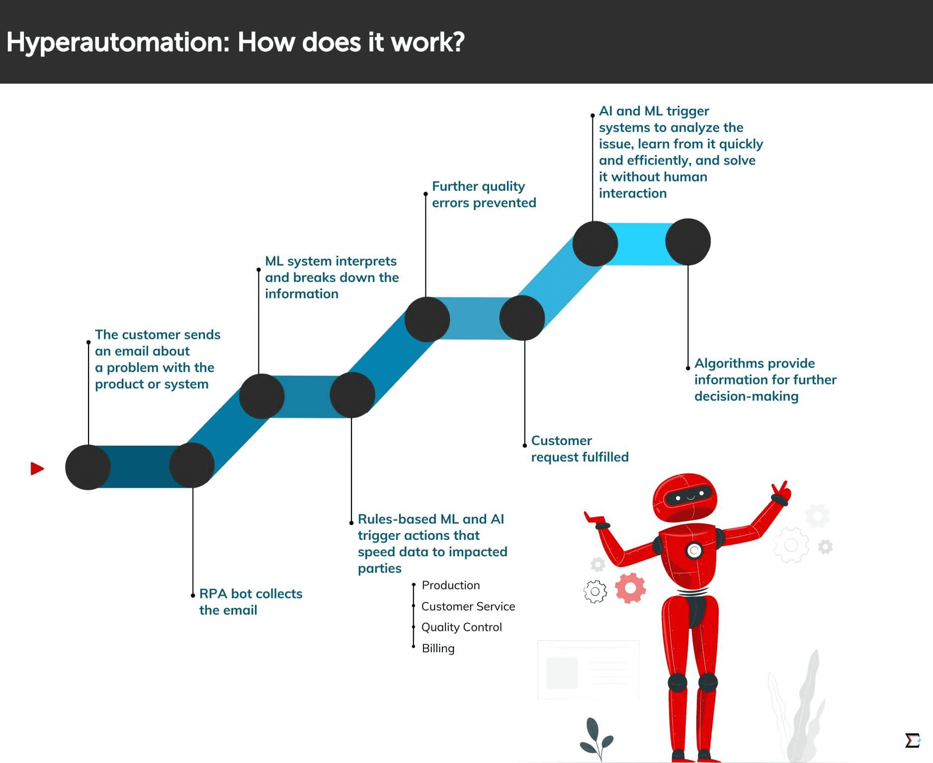 How does Hyperautomation work